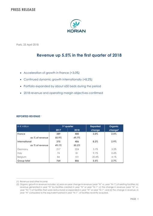 Revenue up 5.5% in the first quarter of 2018